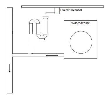 Verplaatsen Wasmachine Naar Zolder