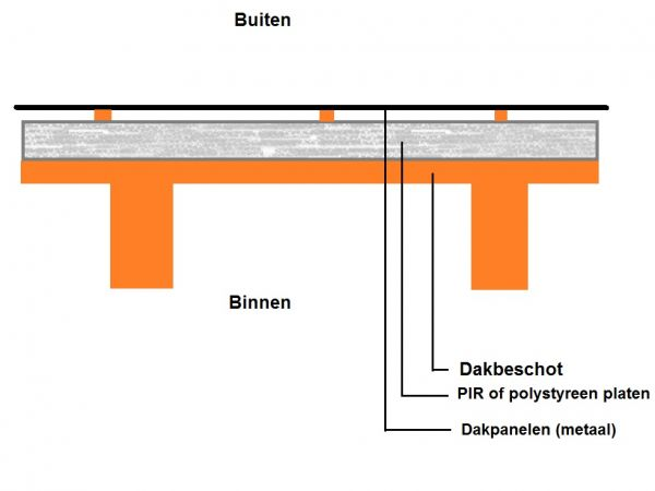 Isolatie dak tuinhuisje