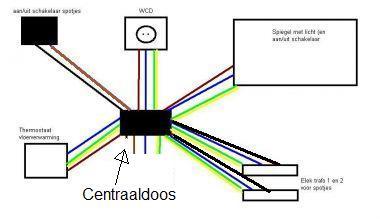 Centraaldoos aansluiten