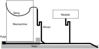 Afvoer wasmachine water komt omhoog