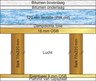 Koud dak constructie