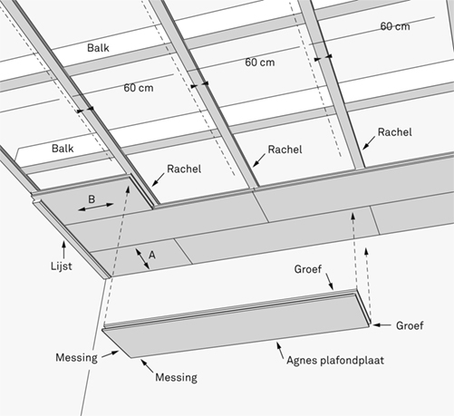 balken op bestaand gipsplafond, dan daarop rachels, daarop gipsplaten