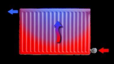 Aanvoer radiator boven of onder