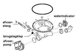 knipperen ikea whirlpool dwh b00 groene lampje knipperen. Black Bedroom Furniture Sets. Home Design Ideas