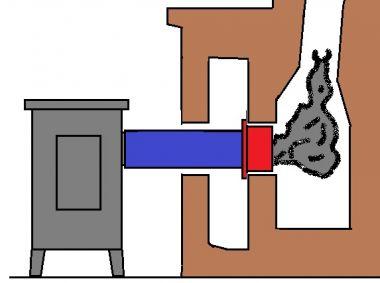 Aansluiting kachelpijp op schoorsteen