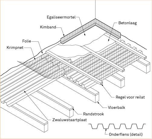 Welke electrische vloerverwarming?