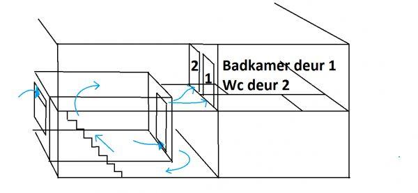 Natuurlijke Ventilatie Slaapkamer : Mechanische ventilatie ...