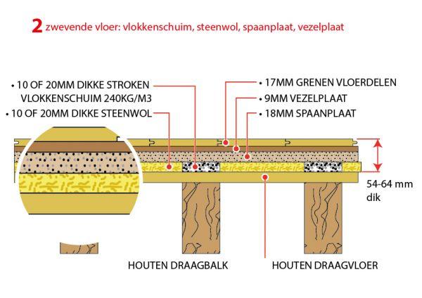 Geluidforum.nl :: Bekijk onderwerp - Geluidsisolatie 1e etage: 3 ...