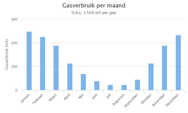 gasverbruik-per-maand-e1438544089441.png