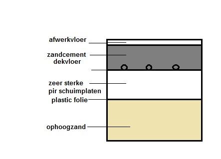Geliefde Kruipruimte anders opvullen ipv beton QI07