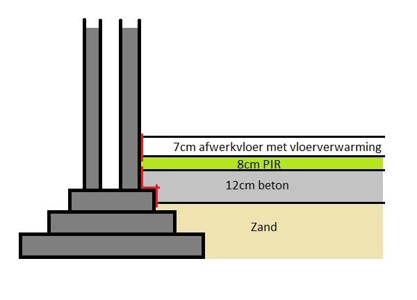 Bestaande betonvloer op zand isoleren