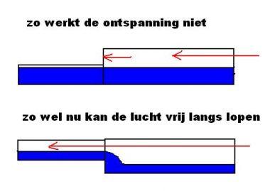Afvoer Badkamer Stinkt – devolonter.info