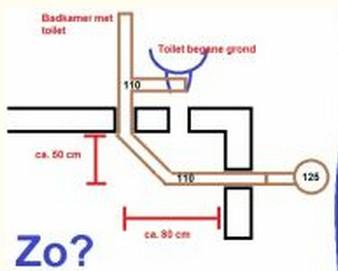 2 mogelijkheden om het toilet aan te sluiten welke - Welke kleur in het toilet ...