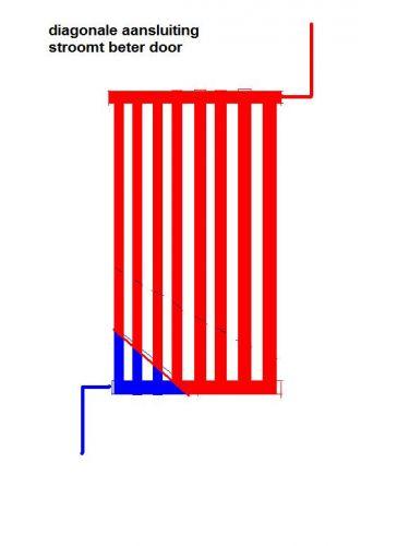 Aansluiting Radiator Boven Of Onder.Leidingen Naar Boven Of Naar Beneden