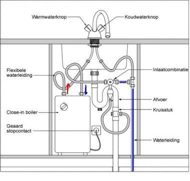 Boiler komt geen warm water - Hoe u een projector te installeren buiten ...