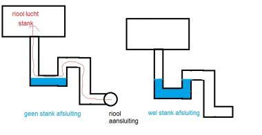 Wastafel Stinkt | Tondesk