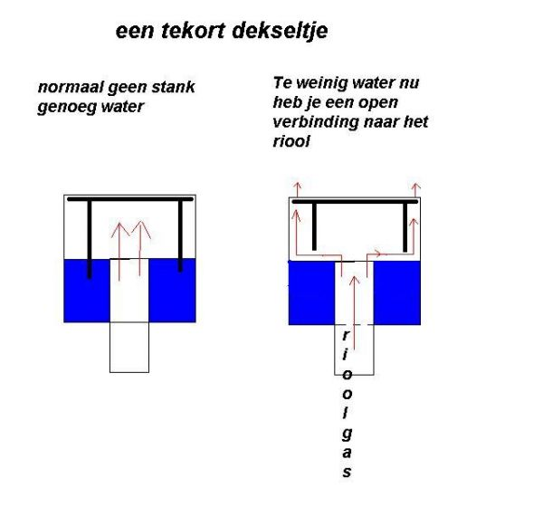 https://www.klusidee.nl/Forum/userpix/12496_tekort_dekseltje_3.jpg