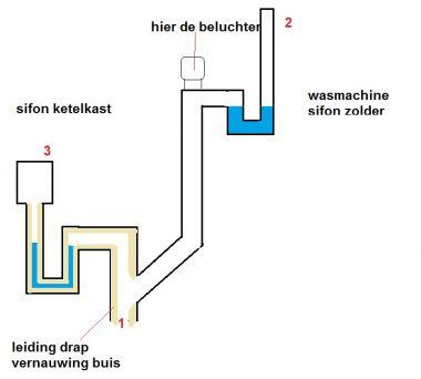 Afvoerprobleem Wasmachine Wie Weet Oplossing