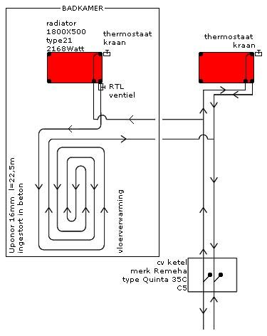Vloerverwarming - Verbouwkosten | 2018