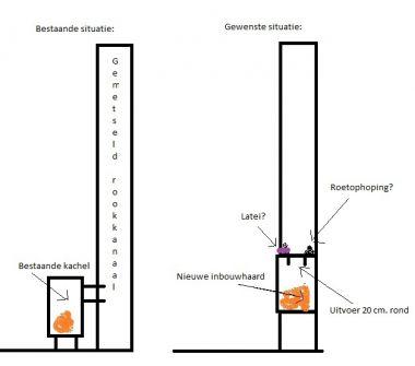 Super Inbouwhaard aansluiten op bestaand rookkanaal KV36
