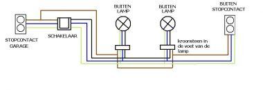 Buitenlampen en contactdoos aanleggen for Lampen verbinden