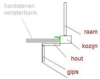 Hardstenen vensterbank verlijmen op hout for Vensterbank vervangen