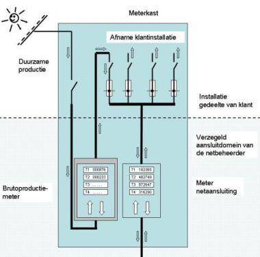 Meterkast aanpassen voor zonnepanelen - Hoe amenager zijn garage ...