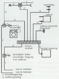 nen1010 geldende afscheidingswand i.v.m. stopcontact, Badkamer