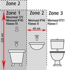 onduidelijkheid in zones badkamer, Badkamer