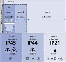 Onduidelijkheid in zones badkamer