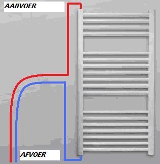 Aansluiting Radiator Boven Of Onder.Aansluiten Radiator