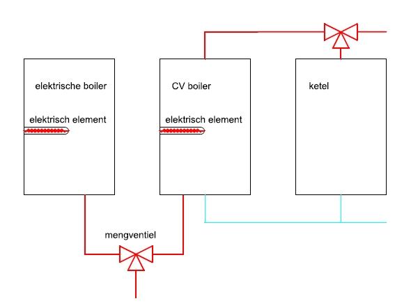 Boilers Combineren Klusidee Nl