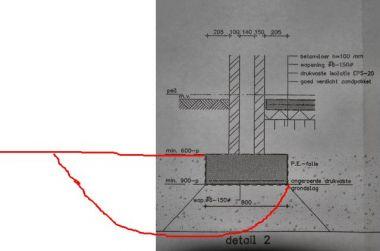 Graven naast fundering zie aangehechte bouwtekening for Vijverrand maken