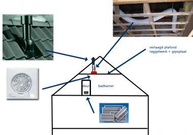 Badkamer Plafond Afzuiging : Badkamer afzuiger plaatsing
