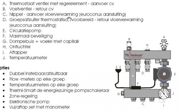 Populair Therminon 5000 Vloerverwarming IQ33