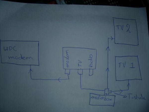 Meerdere tv\'s aansluiten op upc box?