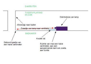 Probl.aansluiten ventilator in badkamer - kabel over plafond