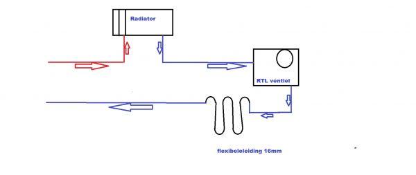 Vloerverwarming Met Radiatoren