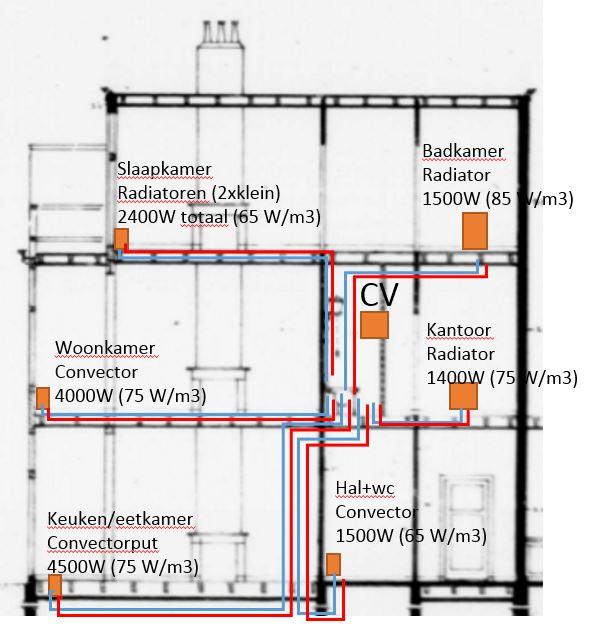 Beroemd Regelbare verdeler voor radiator/convectoren SH28
