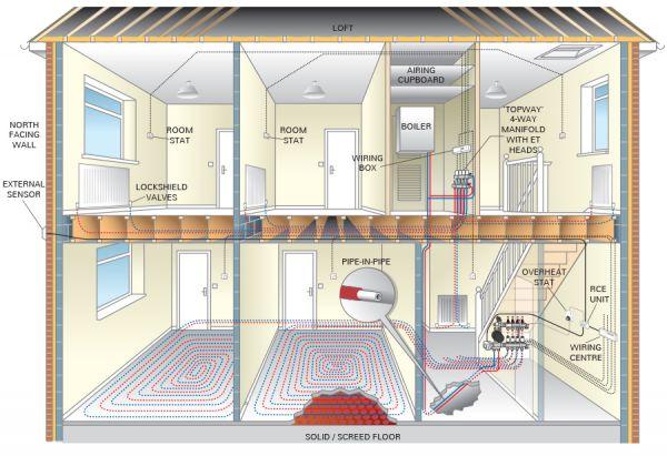 Regelbare Verdeler Voor Radiator Convectoren