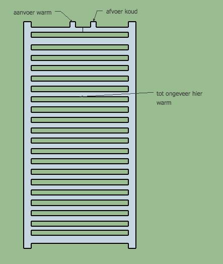 Aansluiting Radiator Boven Of Onder.Stijgbuis Radiator Mogelijke Oplossing