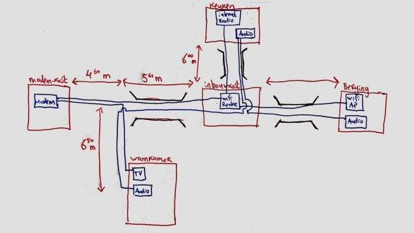 Lan Setup Structuur En Type Utp Kabel Klusidee Nl