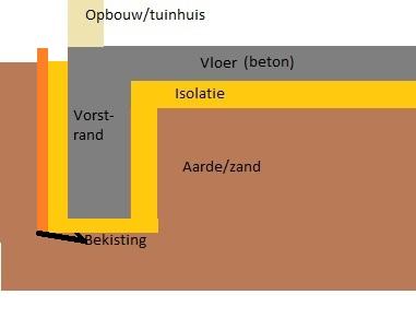 Populair Betonnen vloer voor tuinhuis/garage ZK69