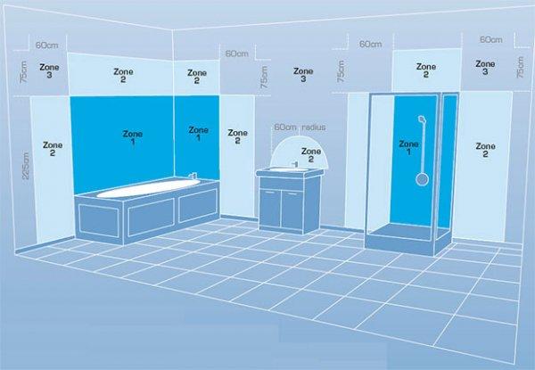 Aarding Badkamer Nen1010 : Badkamer aarden nen aardnet badkamer opbouw badkamer advies