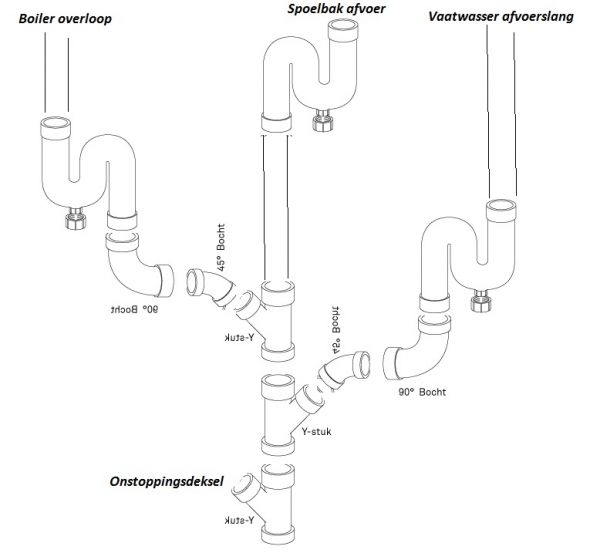 Beroemd Hoe vaatwasser, spoelbak en boiler aansluiten op afvoer NO78