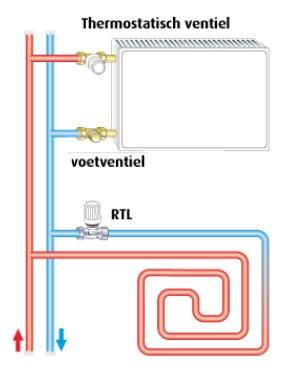 CV-installatie met vloerverwarming (Hemeier K-RTL)